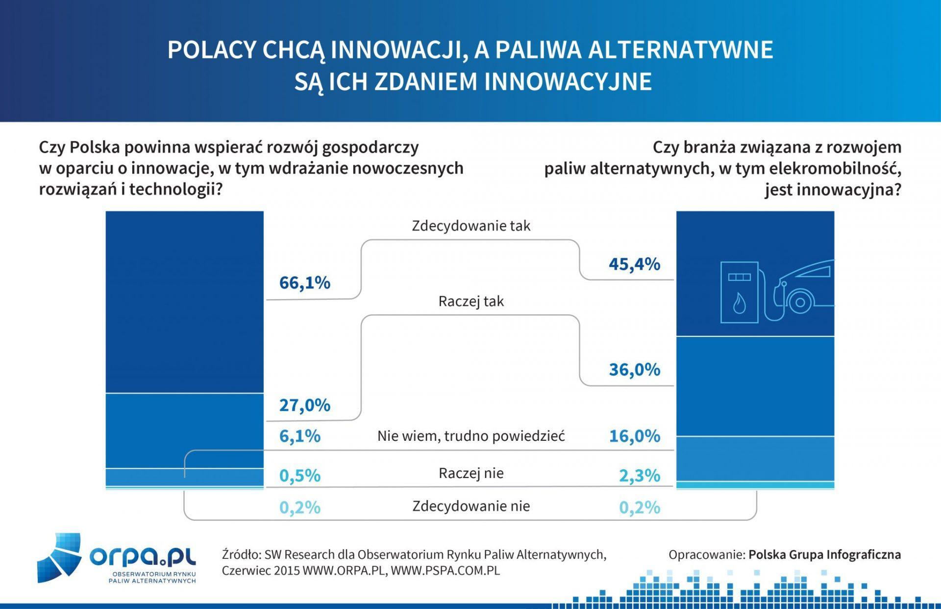 Czy Polska powinna wspierać rozwój technologii innowacynych. Czy branż paliw alternatywnych jest innowacyjna?